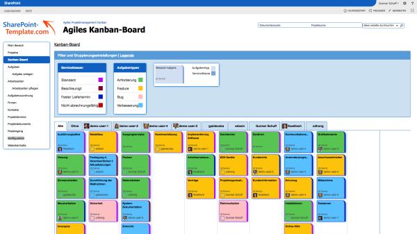 Kennzeichnung der Aufgaben Projektmanagement