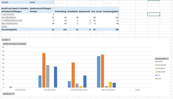 SharePoint Kanban Statistik und Auswertungen