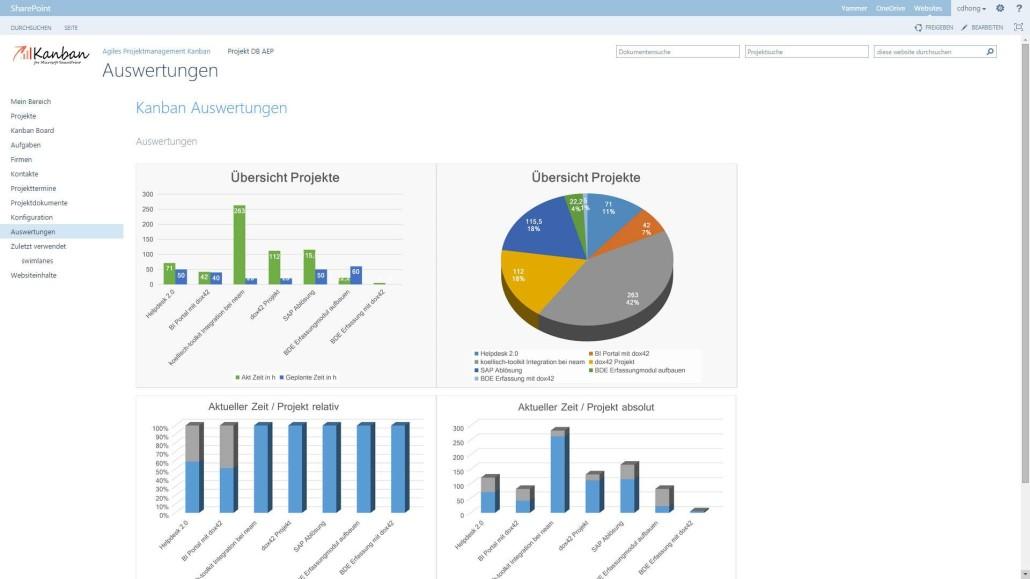 SharePoint Projektauswertung