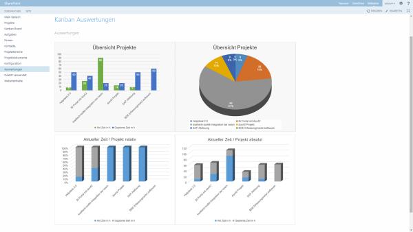 SharePoint Auswertungen im Projektmanagement
